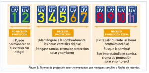 El índice de Radiación Ultravioleta (IUV): un buen indicador para tomar las medidas de fotoprotección más adecuadas.
