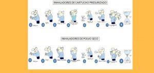 Programa Asmazero: Colaboración de las farmacias para identificar a pacientes asmáticos mal controlados y pasos a seguir en el uso de inhaladores