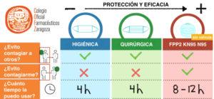 Tu farmacéutico informa: Uso seguro de la mascarilla (tipos, cómo colocártela y quitártela, otras medidas de protección y uso obligatorio).