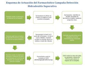 Campaña Hidradenitis Supurativa (HS): Documentación para pacientes y profesionales sanitarios